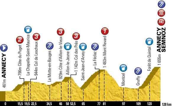 The 2013 Etape du Tour Route aka Stage 20 of the Tour de France.