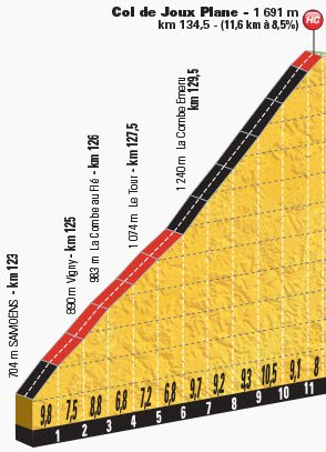 Profile of the relentless Col de Joux Plane. (see what I mean?!)