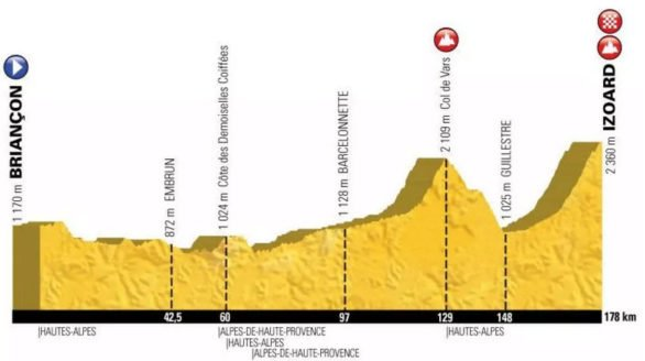 Profile of the 2017 Etape du Tour